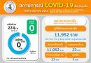 สถานการณ์ โรคติดเชื้อไวรัสโคโรนา2019 (COVID – 19) จังหวัดภูเก็ต